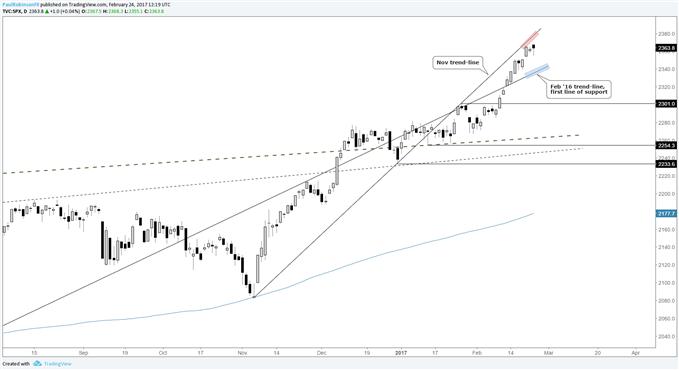 S&P 500 : 'Acheter à la baisse' peut ne pas marcher alors qu'un nouveau mois approche