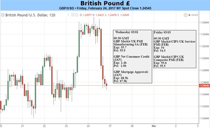 """التوقعات المستقبلية لزوج العملات الجنيه الإسترليني مقابل الدولار الأمريكي GBP/USD مغمورة باستعراض """"الخروج البريطاني""""، وخطاب الاحتياطي الفيدرالي المتفائل"""