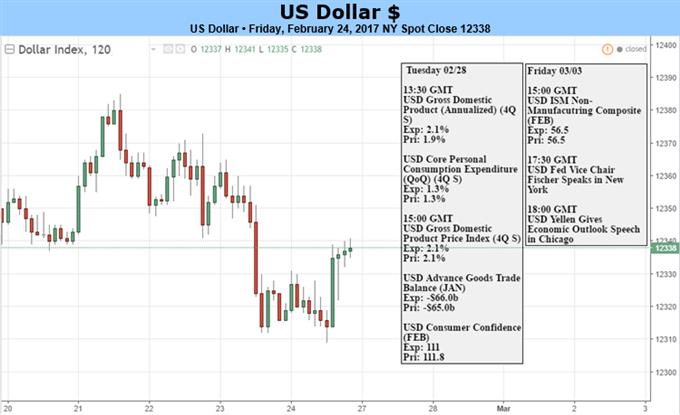 Le dollar américain peut avoir des difficultés alors que le discours de Trump éclipse l'attitude ferme de la Fed