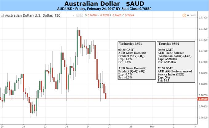 Le dollar australien devrait se renforcer si la croissance du PIB reprend