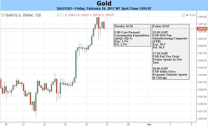 Goldpreis erreicht neue Jahreshochs 2017 - Die Aufmerksamkeit gilt dem Fed-Ausblick