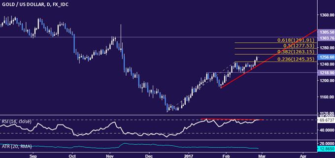 Ölpreis zwischen kollidierenden Angebotstrends hin- und hergerissen