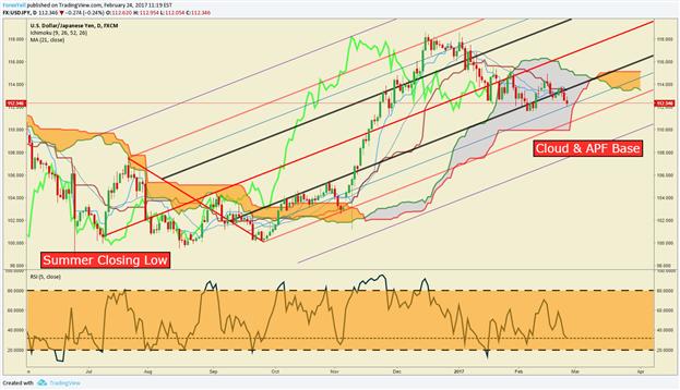 Technische Analyse USD/JPY: Relative Stärke hält USD/JPY unten