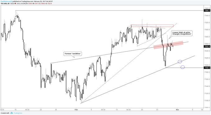 FTSE 100 Trading Outlook: Slight Short-term Edge Given to Sellers