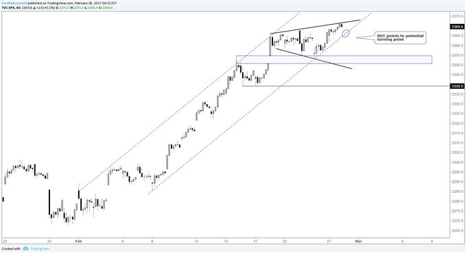Perspective de trading du S&P 500