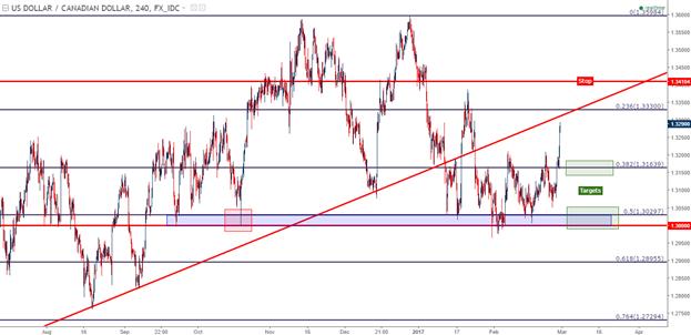 Short USD/CAD, Long USD/JPY