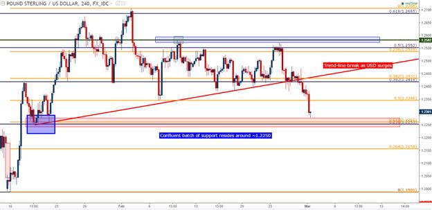 Analyse technique de la paire GBP/USD : support clé en vue