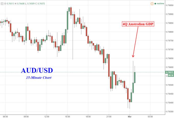 Aussie Dollar Climbs as Australia Avoids a Technical Recession