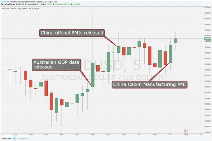 Trump-Watching Australian Dollar Ticks Up After China PMIs