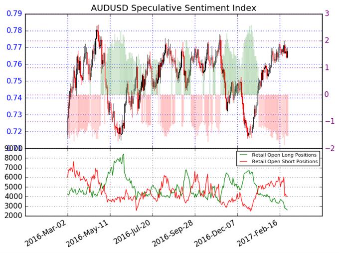 Australian Dollar to Continue Higher versus US Dollar