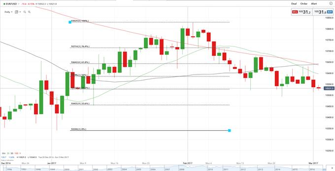 EUR/USD Still Heavy Despite Higher Euro-Zone Inflation
