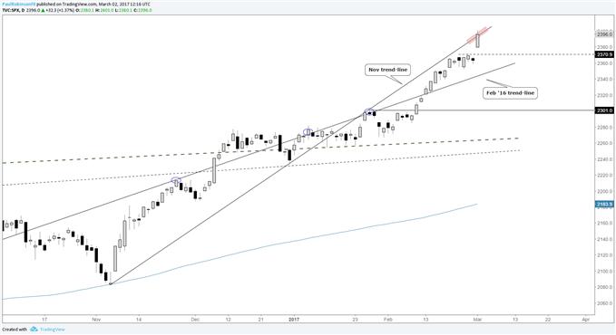 """S&P 500 Technischer Ausblick: """"Blow-off"""" Rally läuft weiter"""