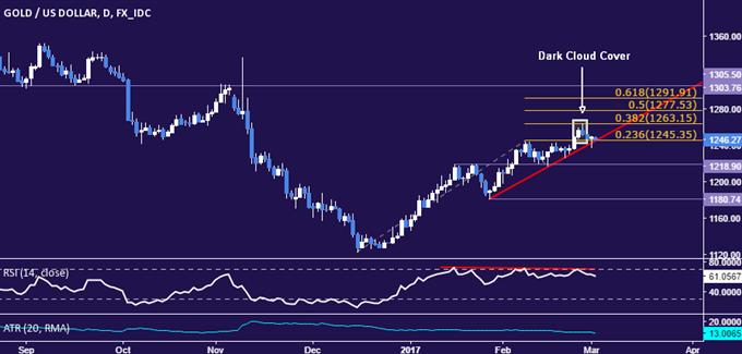 Wetten auf Fed-Zinsanhebungen nehmen zu, Goldpreis vermeidet knapp Durchbruch nach unten