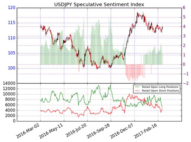 La baisse du dollar pourrait ralentir par rapport au yen