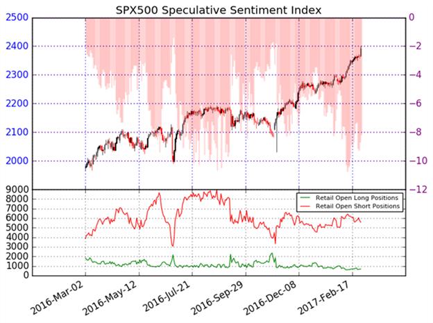 Le SP500 reste à l'achat…jusqu'à signal contraire