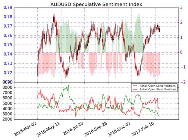 Le dollar australien continue à s'apprécier face au dollar