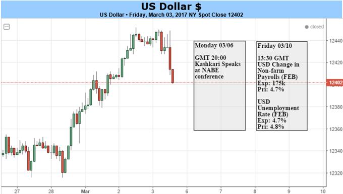 Le dollar entièrement prêt pour la hausse de taux en mars par la Fed perdrait-il sa dynamique ?
