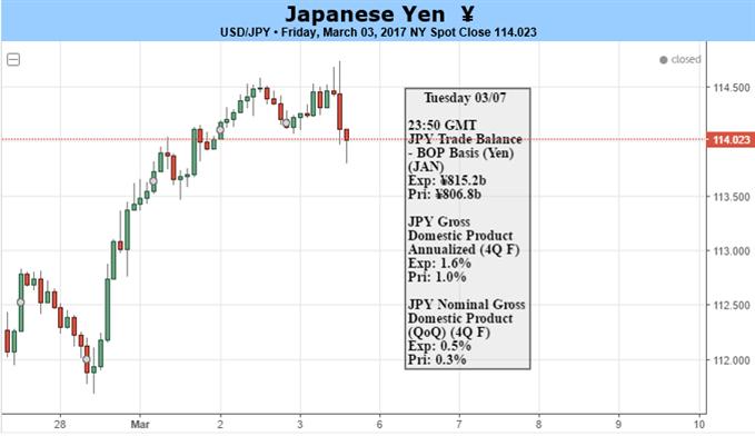 USD/JPY Carves Bullish Series Ahead of NFP on Hawkish Fed Rhetoric