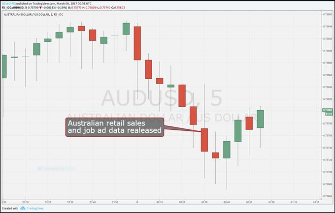 Australian Dollar Slide Halted After Retail, Job-Ad Data