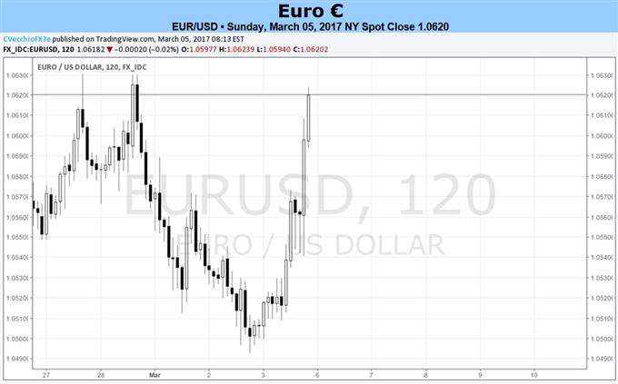 Euro hat EZB auf dem Radar, Wahlen in Frankreich bleiben aber wichtiger Impuls
