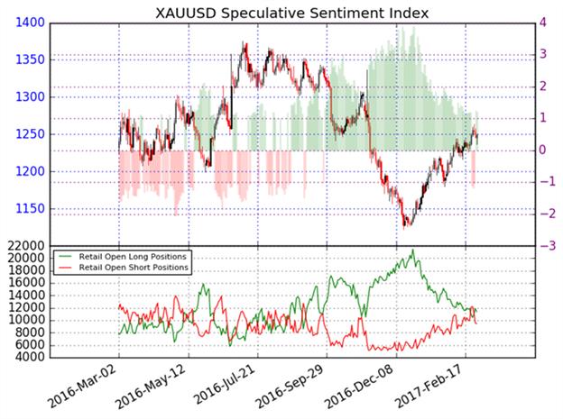 Gold Prognose bringt erneut Verluste mit sich