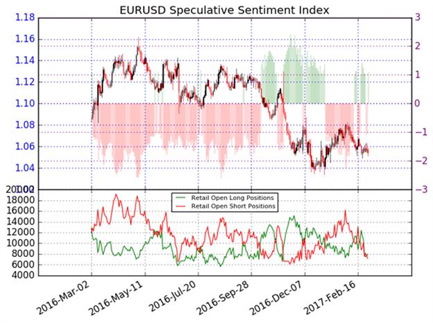 Kurzfristige Euro Prognose gemischt – Trendpunkte befinden sich tiefer