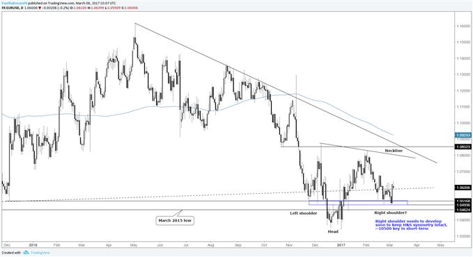 L'EUR/USD rebondit depuis un important support, figure en vue ; la BCE cette semaine