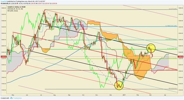Les prix de l'or effectuent un repli vers les points bas de février suite aux espoirs que suscite la Fed