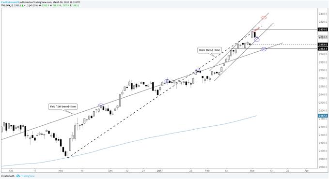 Perspective technique du S&P 500 : canal étroit, gap en ligne de mire