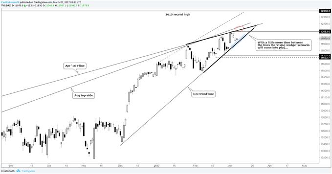 DAX 30-Ausblick: Trendlinie unterstützt, Muster entwickelt sich weiter
