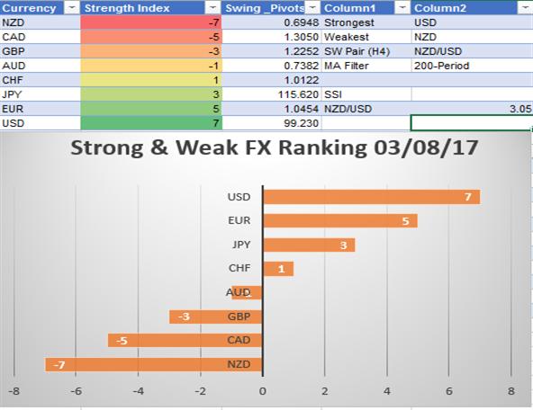 Bullish EUR/NZD on Strong/Weak Relationship & Ichimoku Breakout
