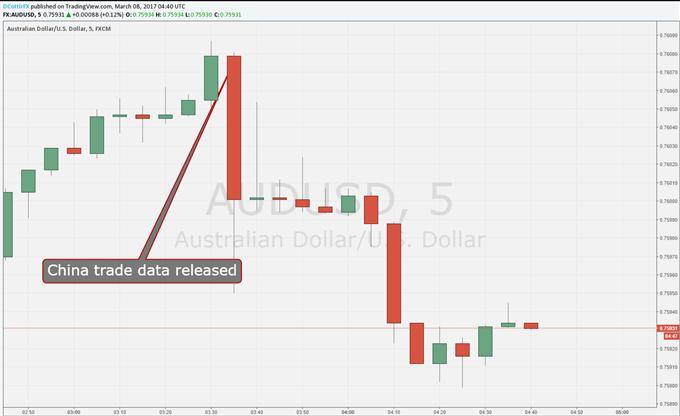 Australian Dollar Hits Wall As China Posts Shock CNY Trade Deficit