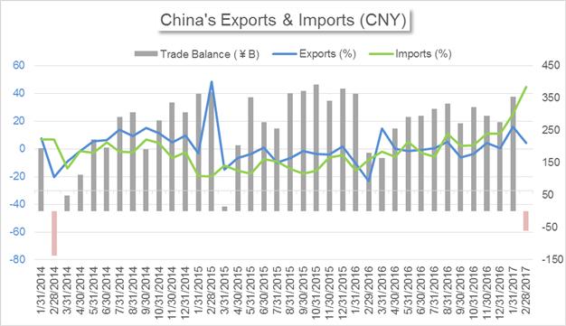 Weak Exports, Changed FX Targets Dampen Yuan Outlook