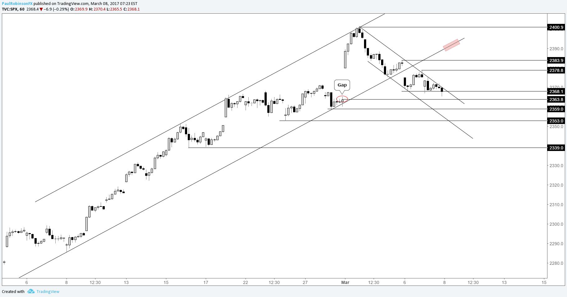 Short term forex trader news