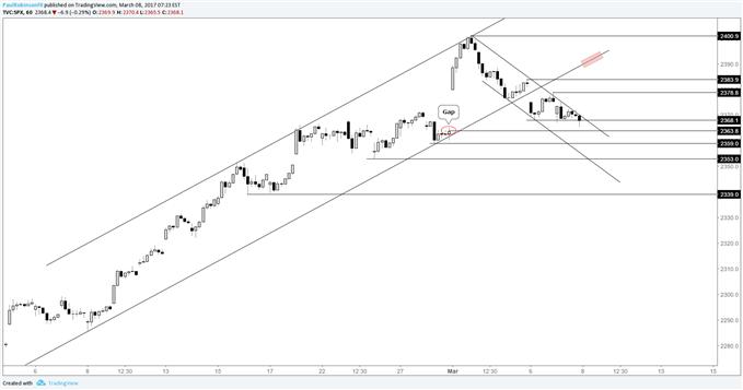 S&P 500 und Nasdaq 100 - kurzfristige Trading-Niveaus
