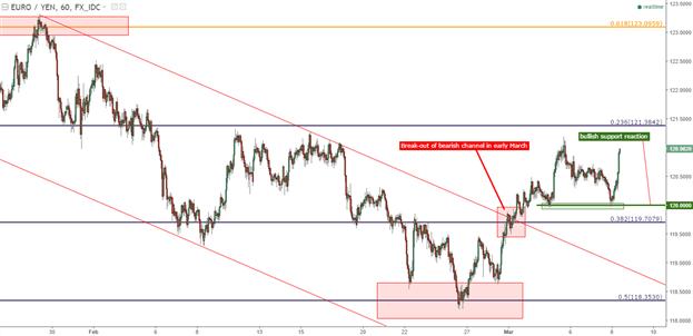 Forex trader pro stop loss