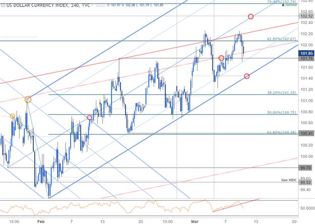 Configurations à court terme pour le DXY, l'USD/JPY et le pétrole brut