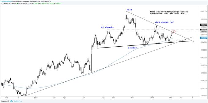 EURGBP Outlook: Testing Trend-line Resistance Ahead of ECB