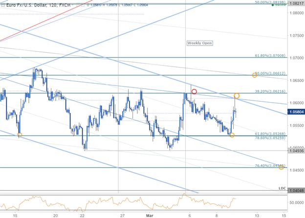 EURUSD 120min Chart