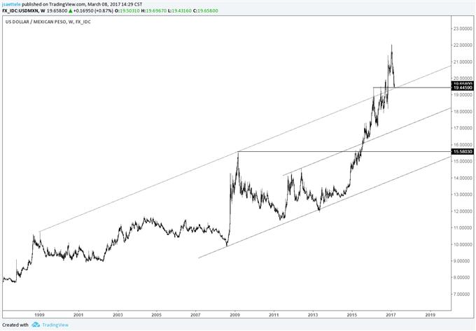 Kauf von USD/MXN wird interessant