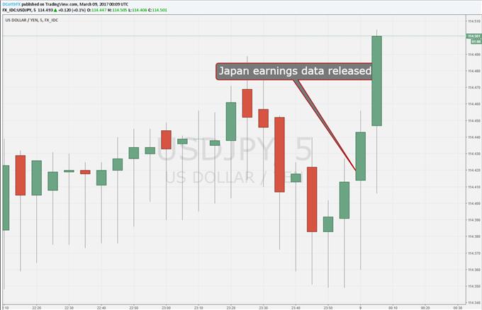 Yen Slips Following Flat Real Earnings Data
