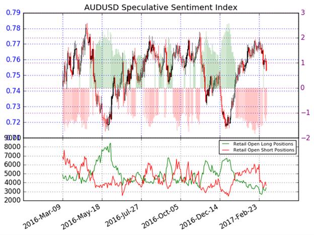 Australischer Dollar könnte sich ggü. dem US-Dollar gedreht haben