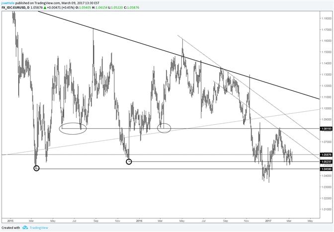 EUR/USD – Zeit für eine Veränderung von der Range?