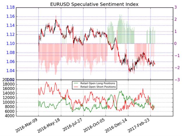 Euro Sentiment gibt nur wenige Hinweise - warten auf neue Richtung