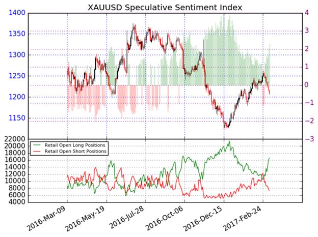 Gold Ausblick: weiterhin schwächer ggü. dem US-Dollar