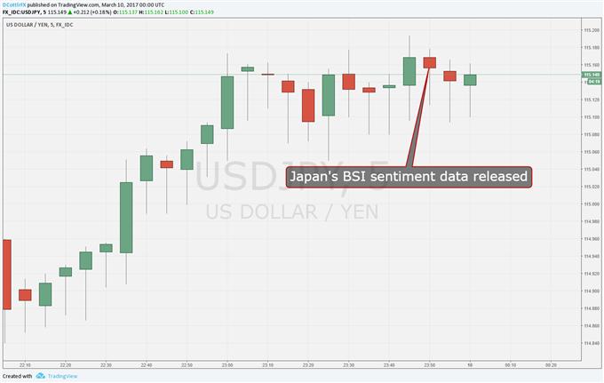 Japanese Yen Shrugs At Weaker Business Sentiment