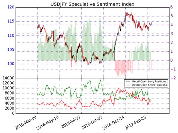 Les perspectives du Dollar US deviennent haussières face au Yen Japonais