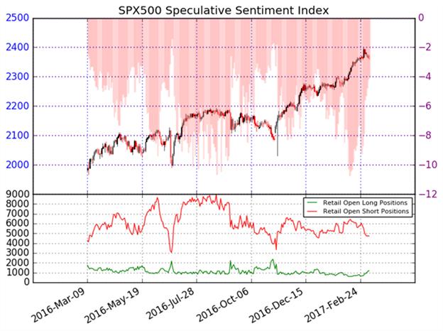 Risque de retournement sur le S&P500