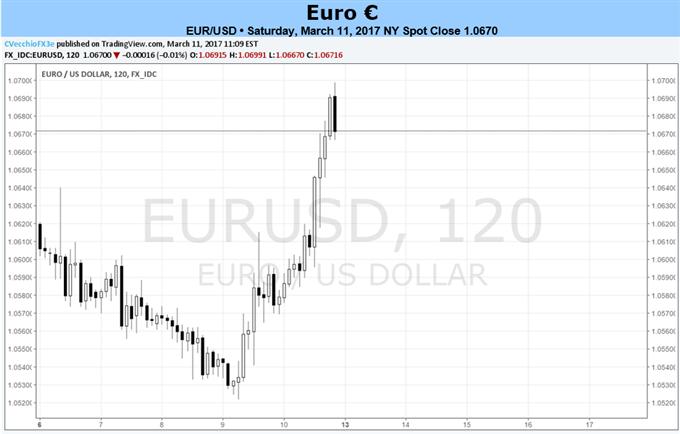 التحول الإيجابي للبنك المركزي الأوروبي وازدياد فرص المرشح ماكرون يدفعان اليورو نحو الارتفاع