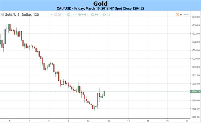 L'Or s'accroche au support alors que les marchés attendent la Fed